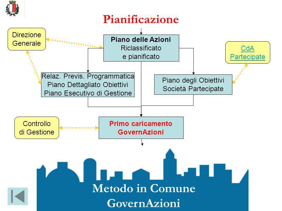 Pianificazione Metodo in Comune GovernAzioni