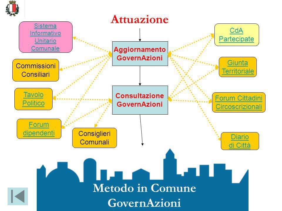 Attuazione Metodo in Comune GovernAzioni