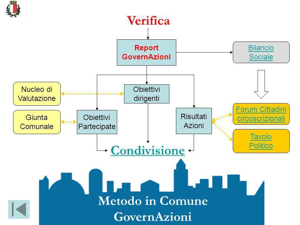 Verifica Condivisione Metodo in Comune GovernAzioni