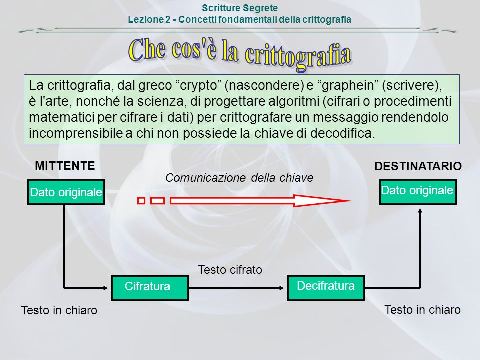 Che cos è la crittografia