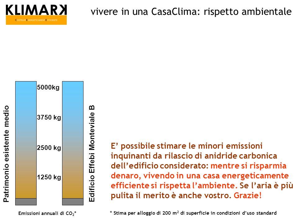 vivere in una CasaClima: rispetto ambientale