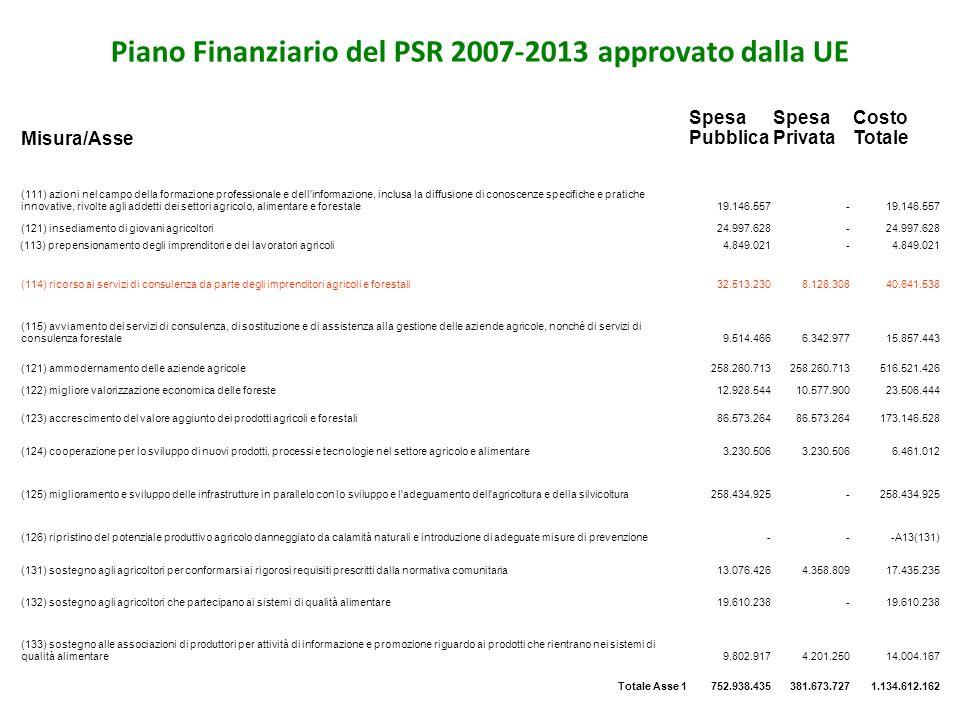 Piano Finanziario del PSR 2007-2013 approvato dalla UE