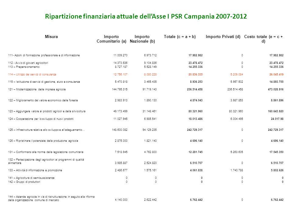 Ripartizione finanziaria attuale dell'Asse I PSR Campania 2007-2012