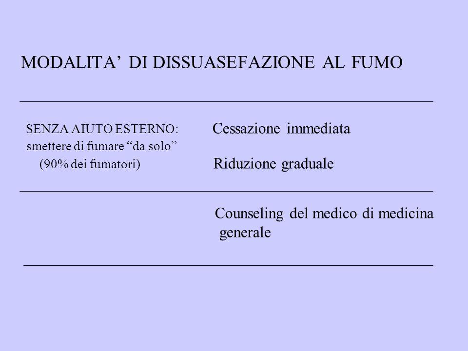 MODALITA' DI DISSUASEFAZIONE AL FUMO SENZA AIUTO ESTERNO: Cessazione immediata smettere di fumare da solo (90% dei fumatori) Riduzione graduale Counseling del medico di medicina generale