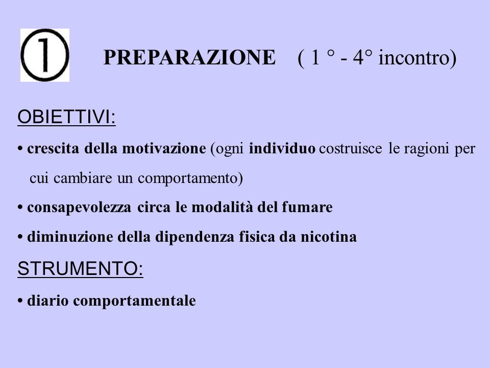 PREPARAZIONE ( 1 ° - 4° incontro)
