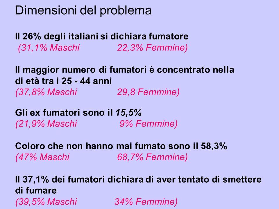Dimensioni del problema II 26% degli italiani si dichiara fumatore (31,1% Maschi 22,3% Femmine) II maggior numero di fumatori è concentrato nella di età tra i 25 - 44 anni (37,8% Maschi 29,8 Femmine) Gli ex fumatori sono il 15,5% (21,9% Maschi 9% Femmine) Coloro che non hanno mai fumato sono il 58,3% (47% Maschi 68,7% Femmine) II 37,1% dei fumatori dichiara di aver tentato di smettere di fumare (39,5% Maschi 34% Femmine)