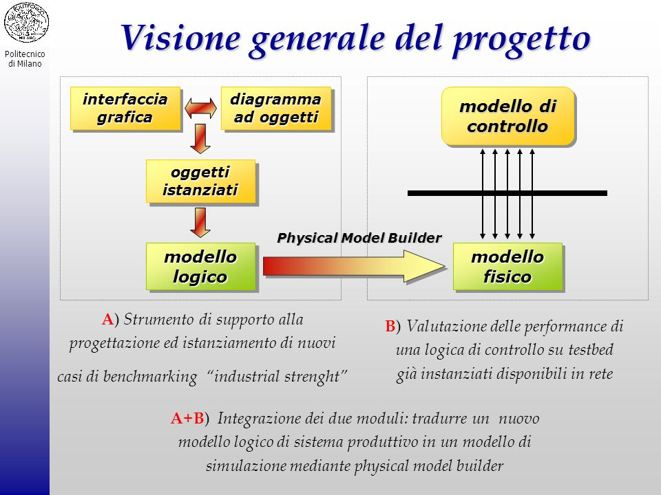 Visione generale del progetto