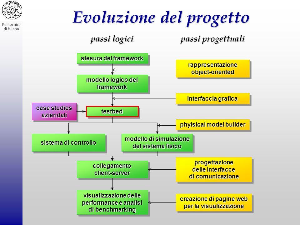 Evoluzione del progetto