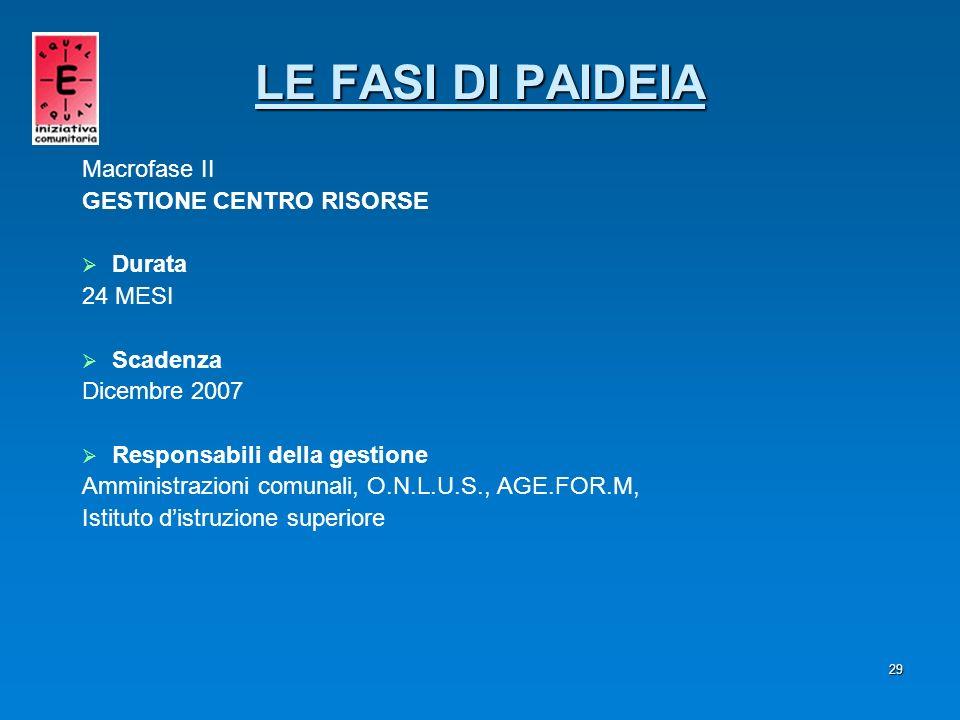 LE FASI DI PAIDEIA Macrofase II GESTIONE CENTRO RISORSE Durata 24 MESI