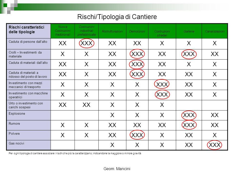Rischi/Tipologia di Cantiere