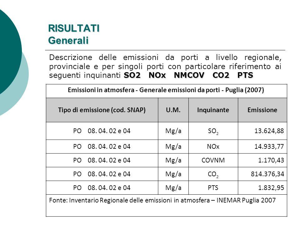 Tipo di emissione (cod. SNAP)