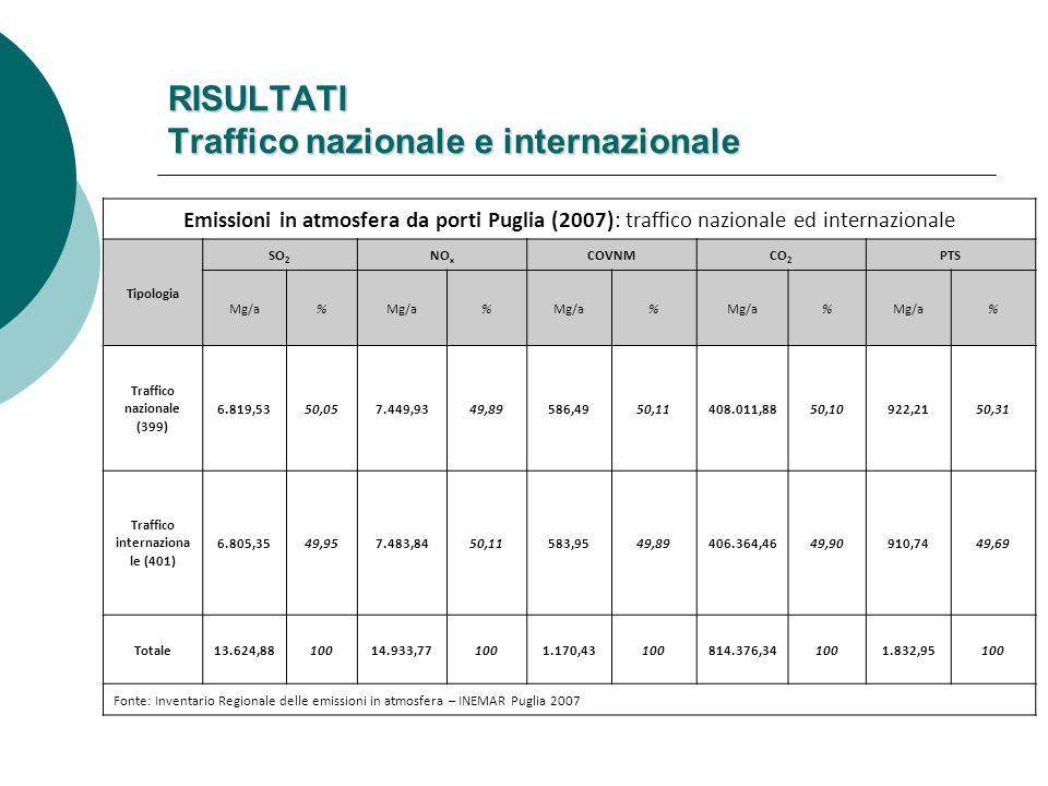RISULTATI Traffico nazionale e internazionale