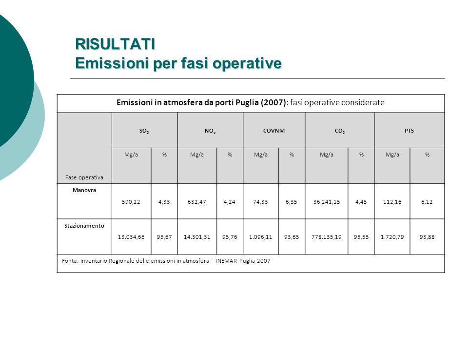 RISULTATI Emissioni per fasi operative