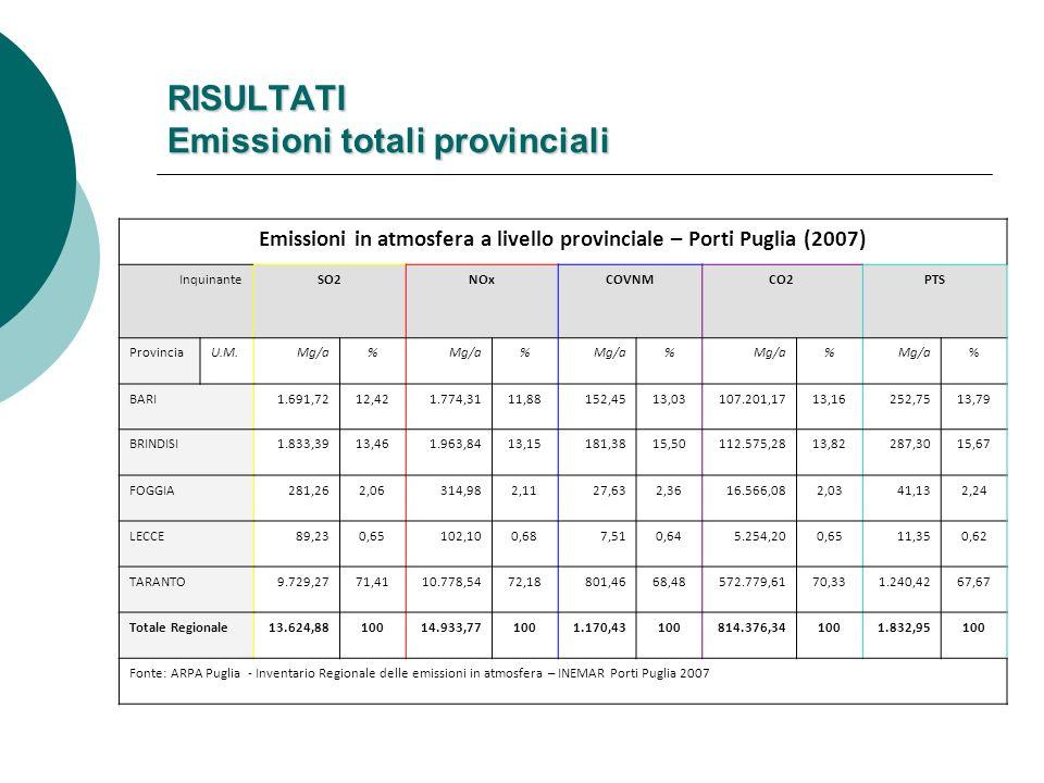 RISULTATI Emissioni totali provinciali