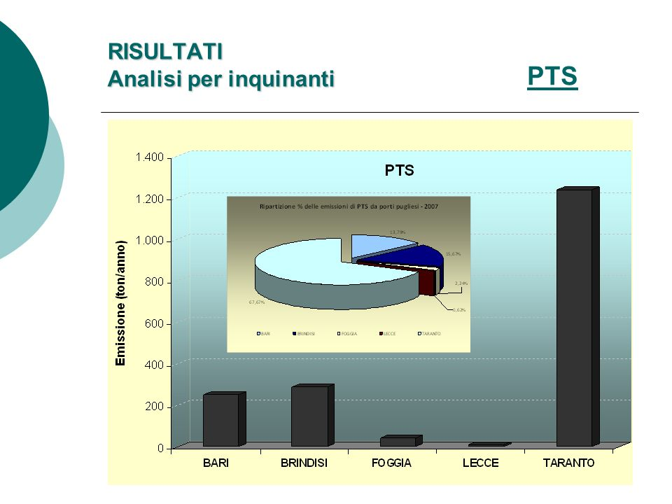 RISULTATI Analisi per inquinanti
