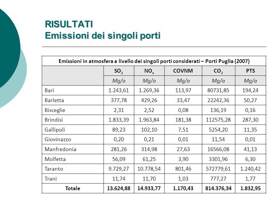RISULTATI Emissioni dei singoli porti