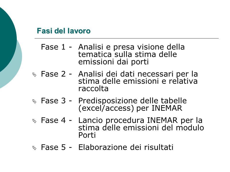 Fasi del lavoro Fase 1 - Analisi e presa visione della tematica sulla stima delle emissioni dai porti.