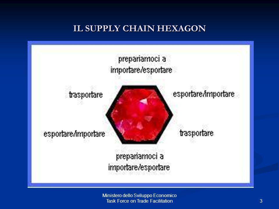 IL SUPPLY CHAIN HEXAGON
