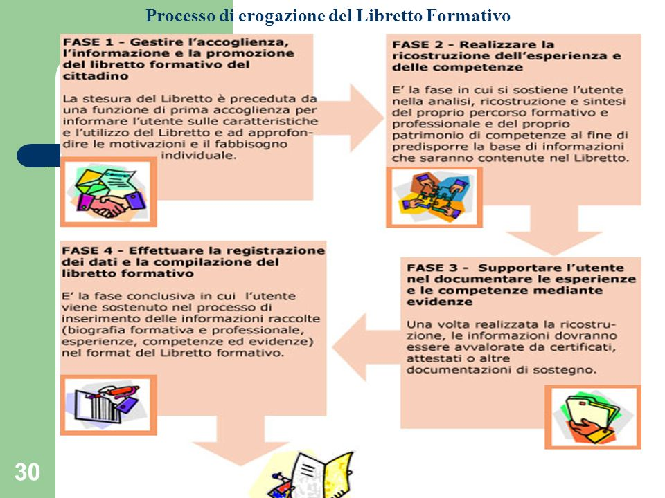 Processo di erogazione del Libretto Formativo