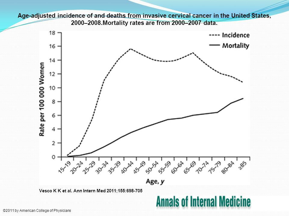 Age-adjusted incidence of and deaths from invasive cervical cancer in the United States, 2000–2008.Mortality rates are from 2000–2007 data.
