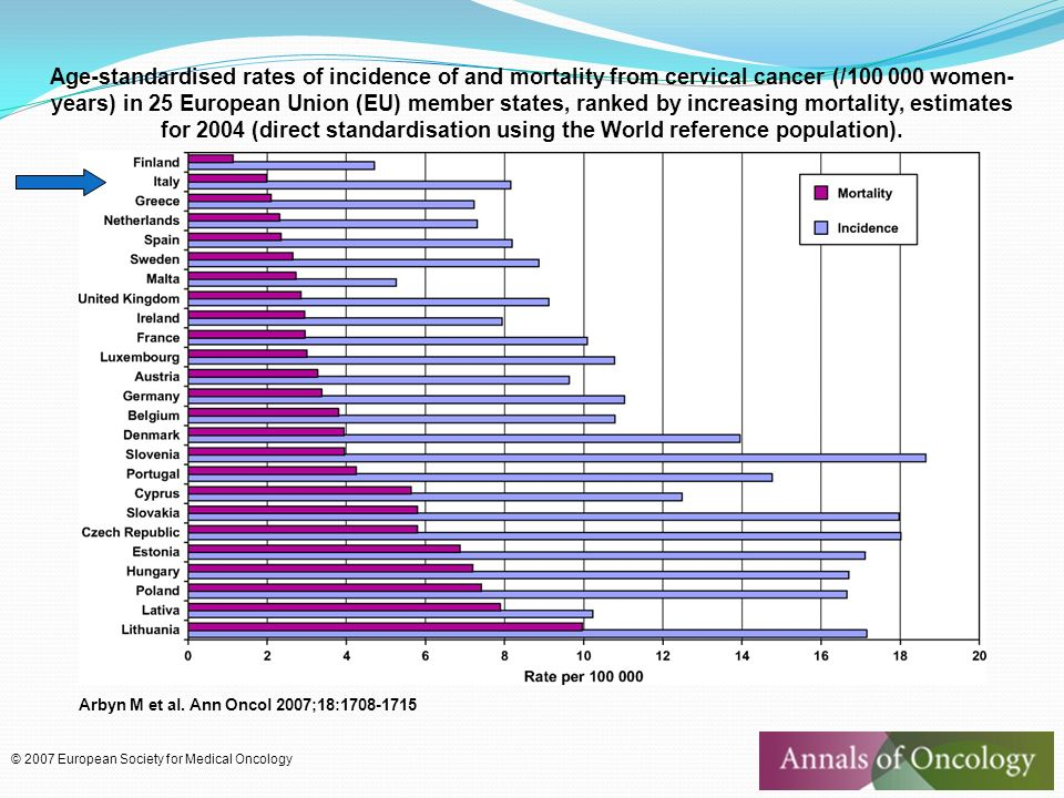 Age-standardised rates of incidence of and mortality from cervical cancer (/100 000 women-years) in 25 European Union (EU) member states, ranked by increasing mortality, estimates for 2004 (direct standardisation using the World reference population).