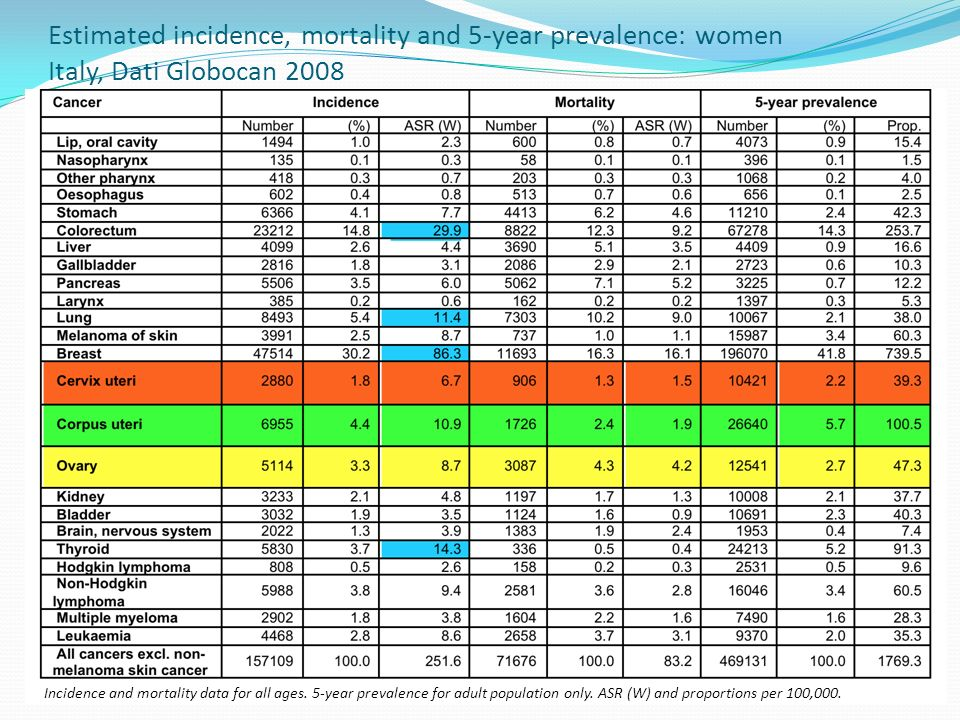 Estimated incidence, mortality and 5-year prevalence: women Italy, Dati Globocan 2008