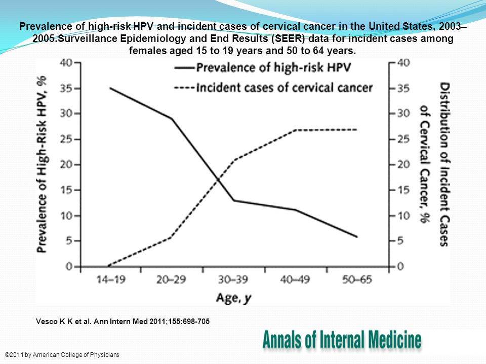 Prevalence of high-risk HPV and incident cases of cervical cancer in the United States, 2003–2005.Surveillance Epidemiology and End Results (SEER) data for incident cases among females aged 15 to 19 years and 50 to 64 years.
