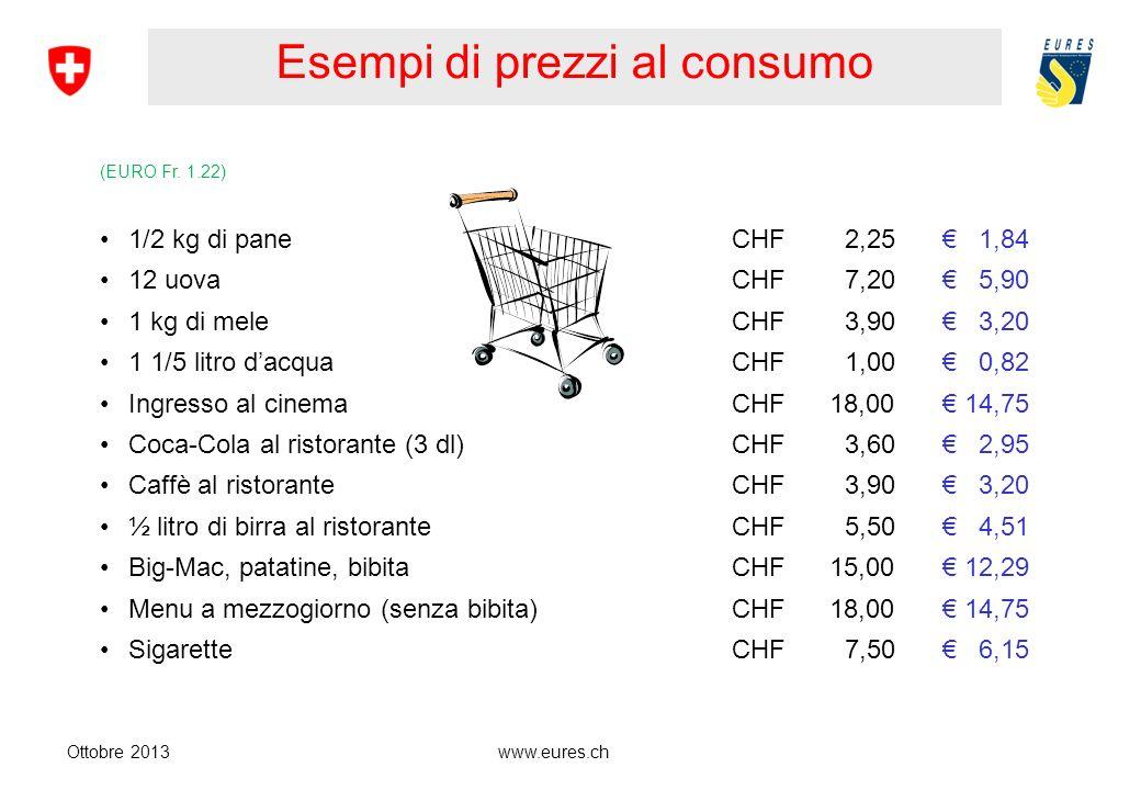 Esempi di prezzi al consumo