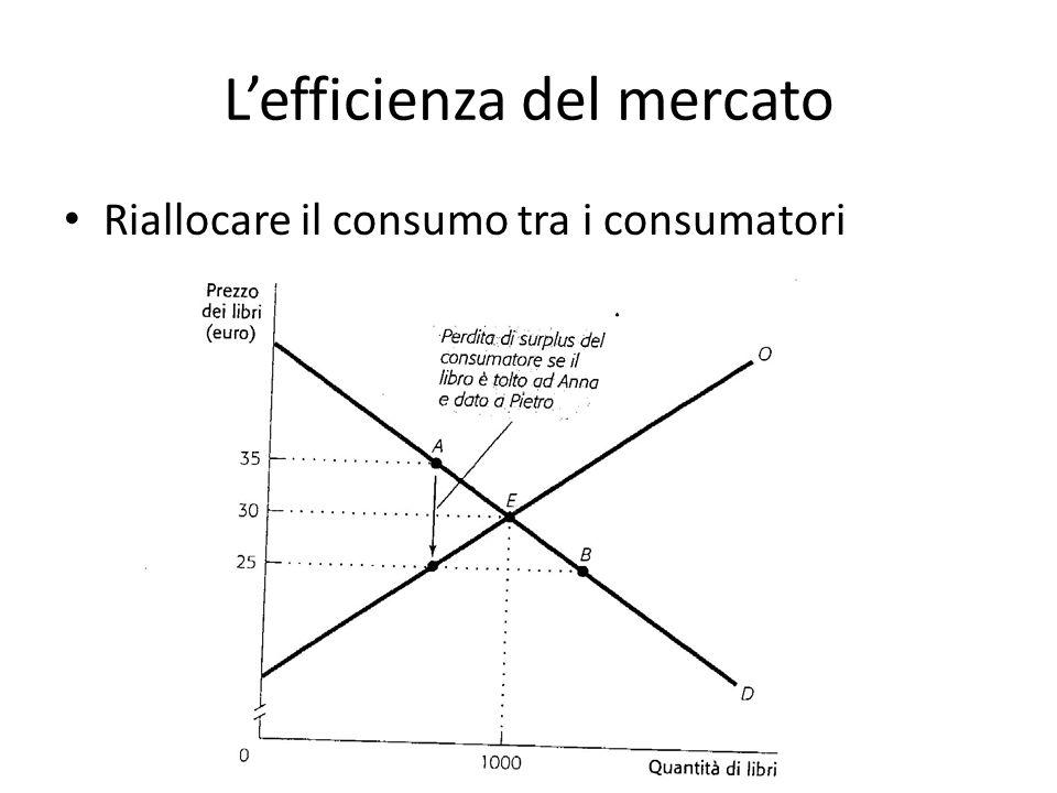 L'efficienza del mercato