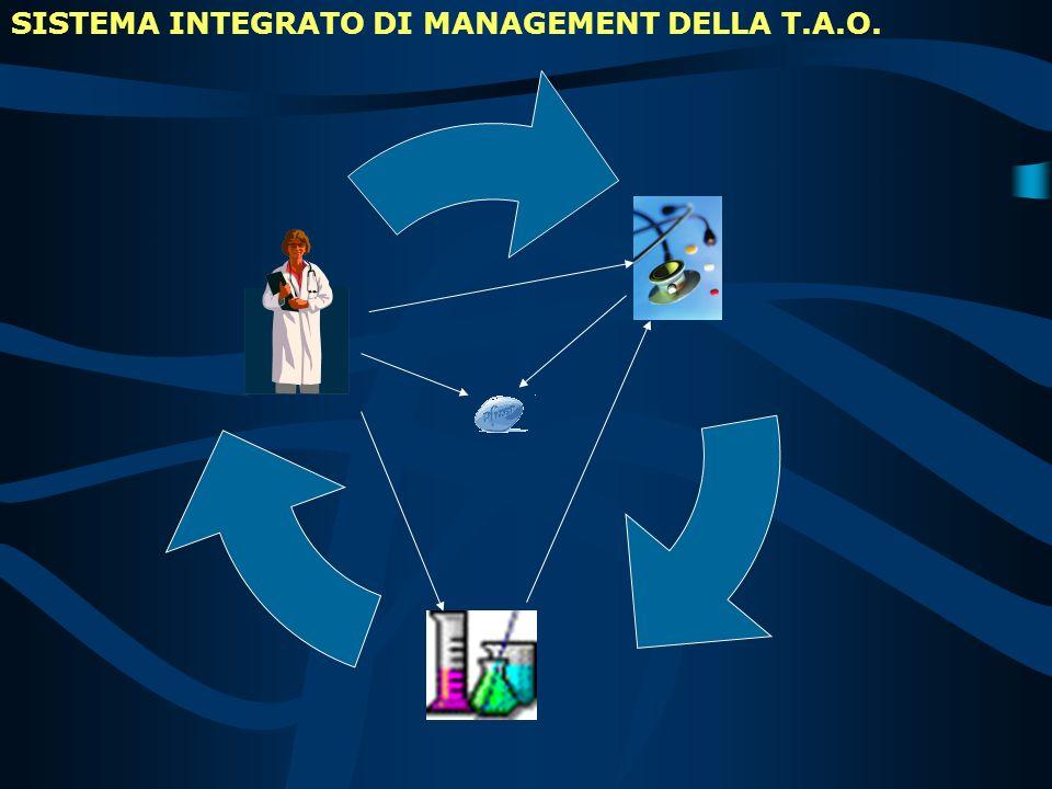 SISTEMA INTEGRATO DI MANAGEMENT DELLA T.A.O.