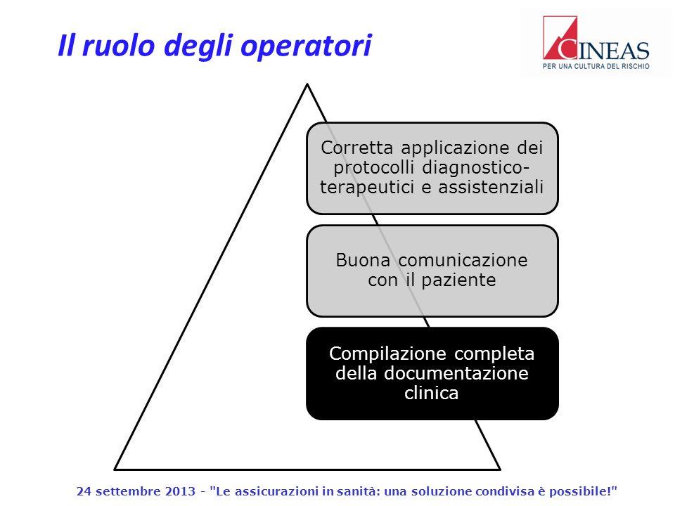 Il ruolo degli operatori