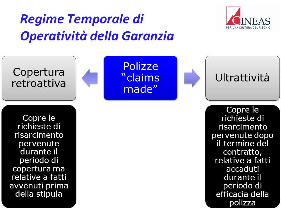 Regime Temporale di Operatività della Garanzia