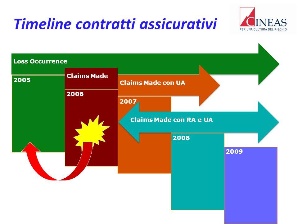 Timeline contratti assicurativi