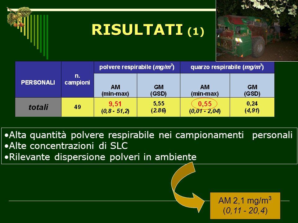 RISULTATI (1) Alta quantità polvere respirabile nei campionamenti personali. Alte concentrazioni di SLC.