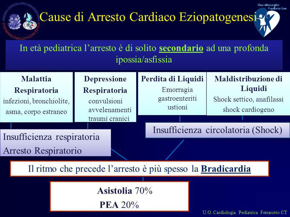 Cause di Arresto Cardiaco Eziopatogenesi