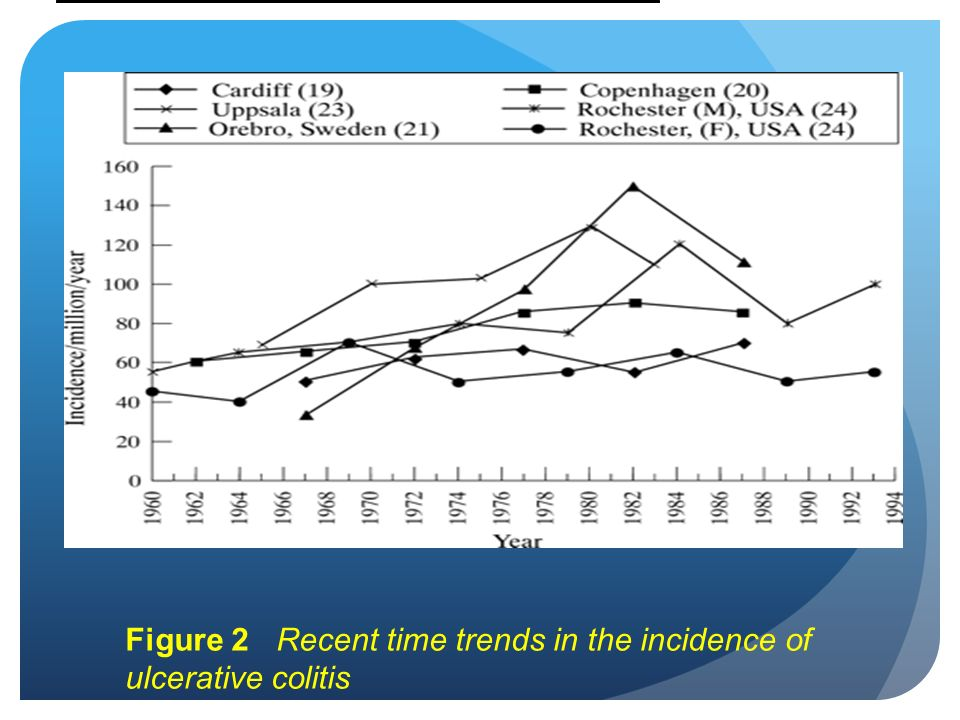 Figure 2 Recent time trends in the incidence of ulcerative colitis