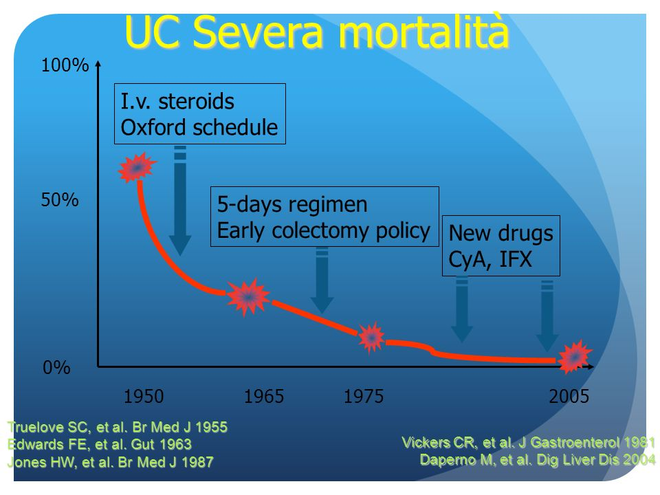 UC Severa mortalità I.v. steroids Oxford schedule 5-days regimen