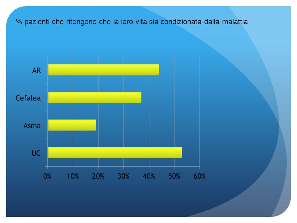 % pazienti che ritengono che la loro vita sia condizionata dalla malattia