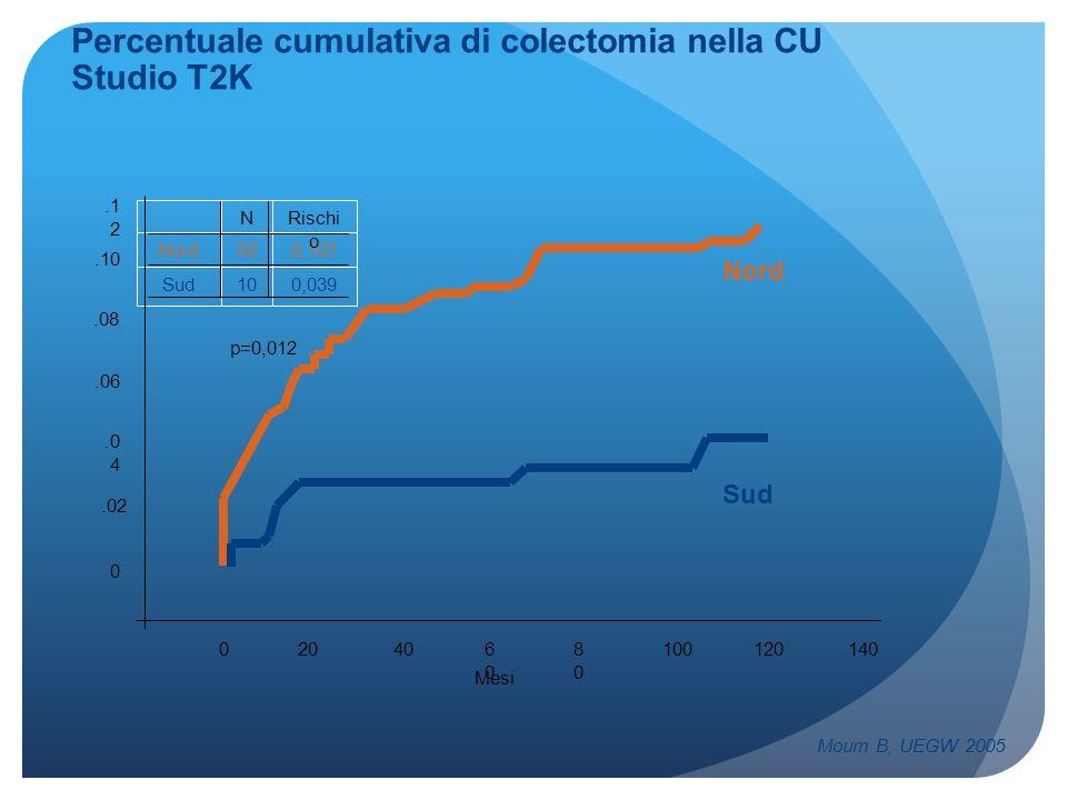 Percentuale cumulativa di colectomia nella CU Studio T2K