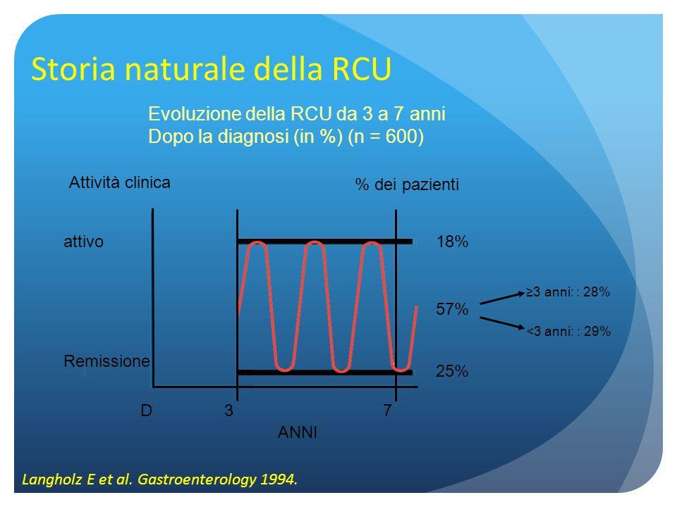 Storia naturale della RCU