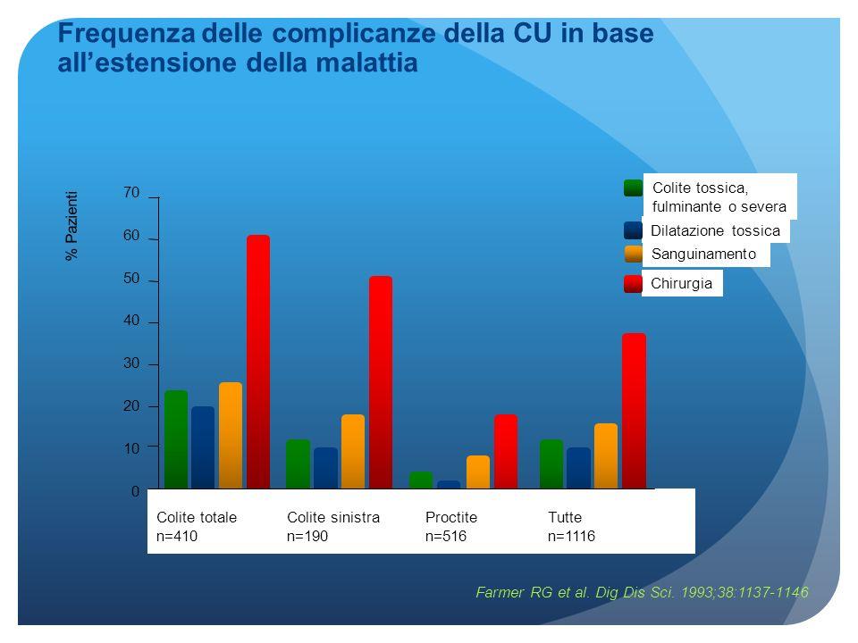 Frequenza delle complicanze della CU in base all'estensione della malattia