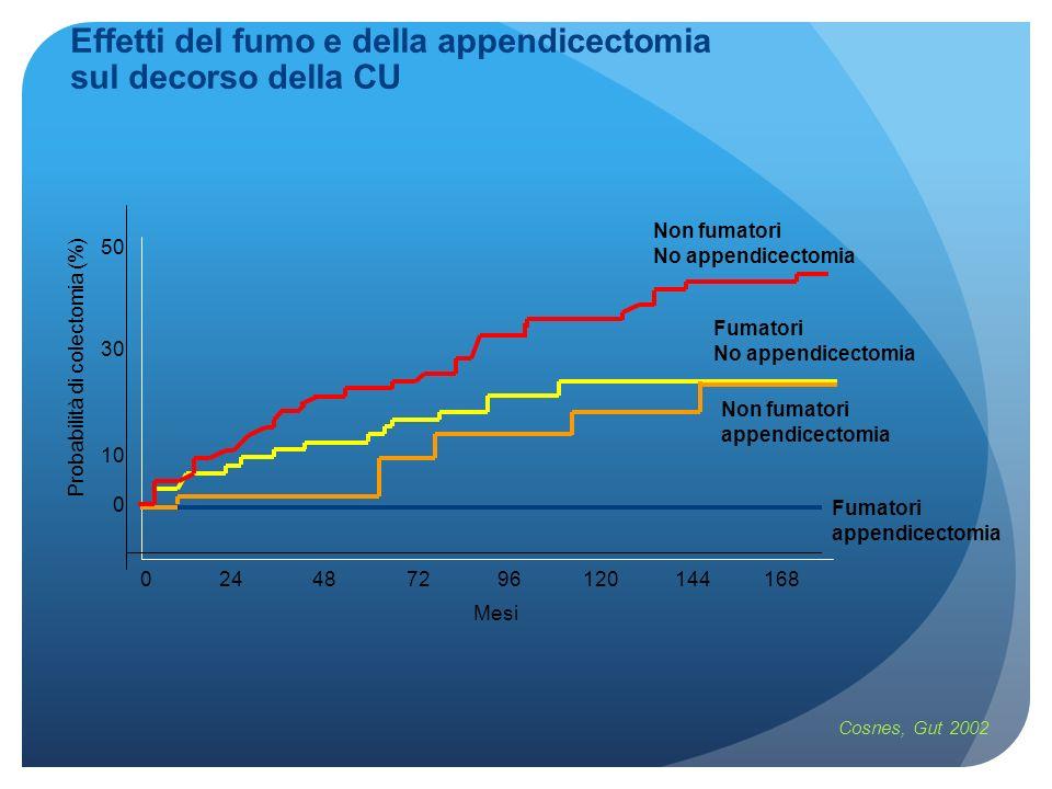 Effetti del fumo e della appendicectomia sul decorso della CU
