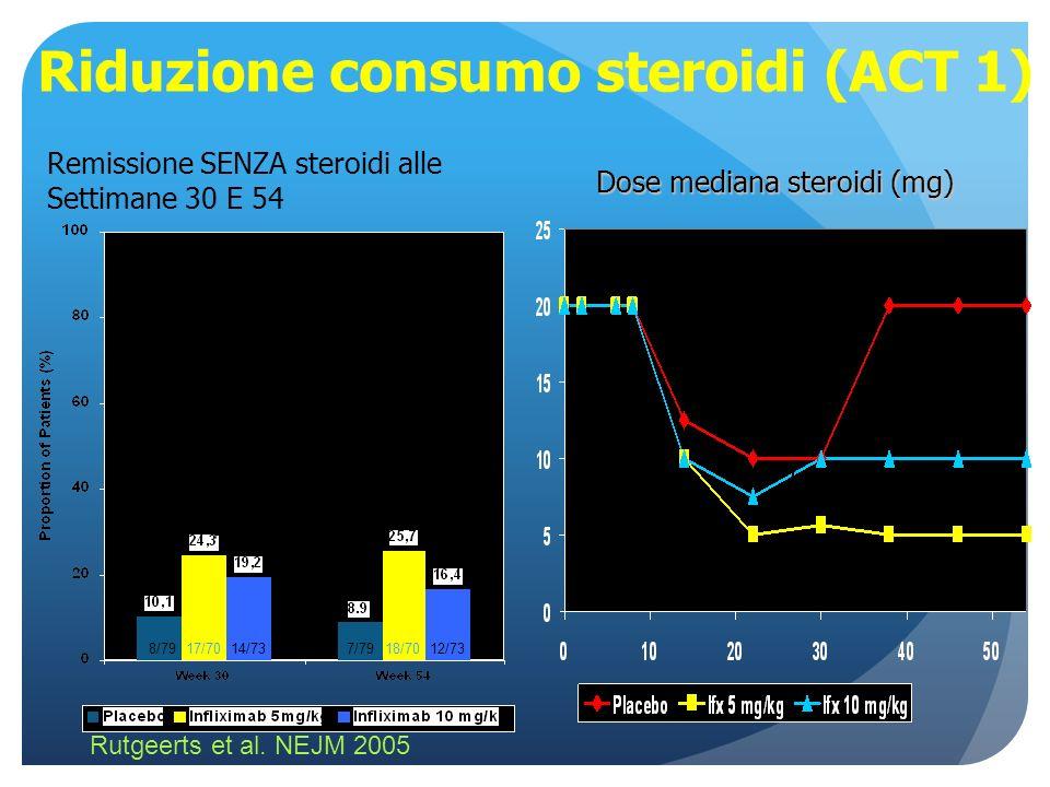 Riduzione consumo steroidi (ACT 1)