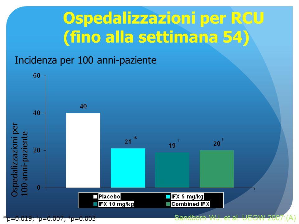Ospedalizzazioni per RCU (fino alla settimana 54)