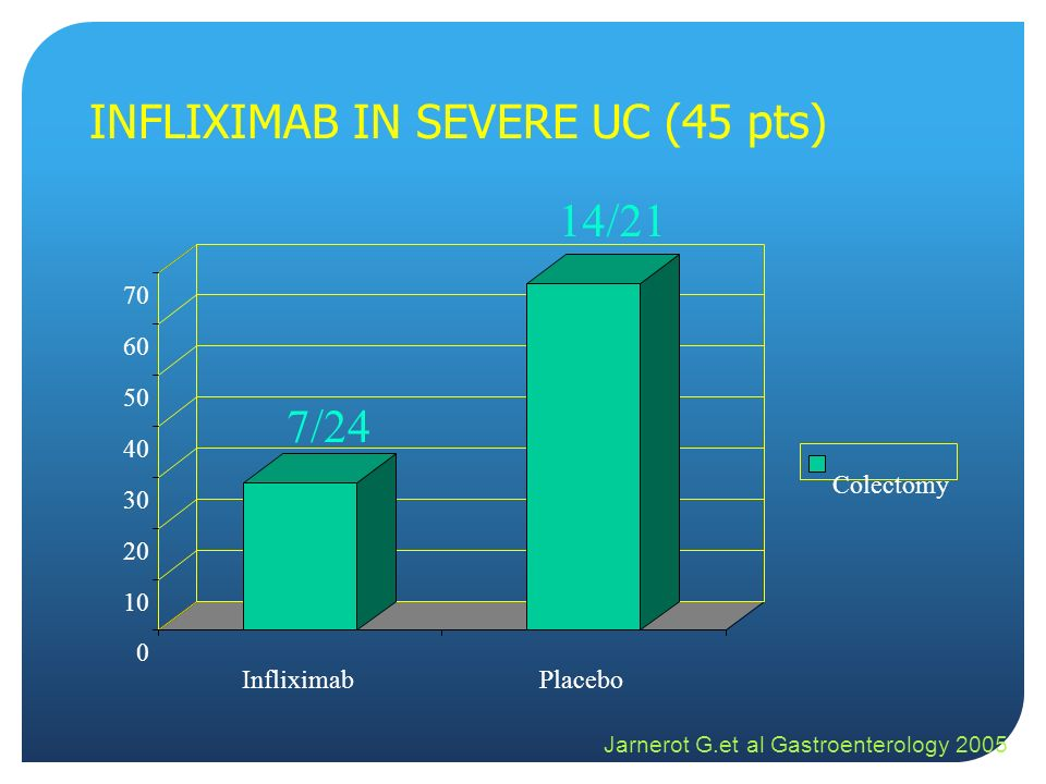 INFLIXIMAB IN SEVERE UC (45 pts)