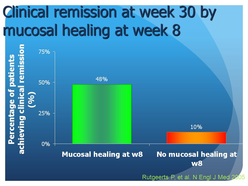 Clinical remission at week 30 by mucosal healing at week 8