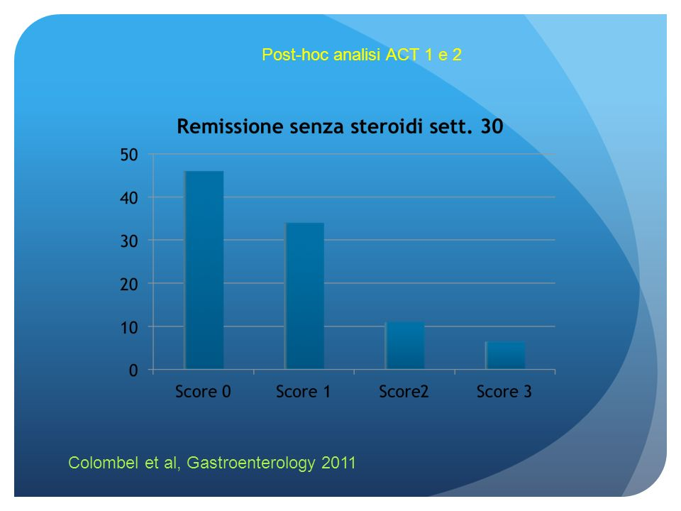 Post-hoc analisi ACT 1 e 2 Colombel et al, Gastroenterology 2011
