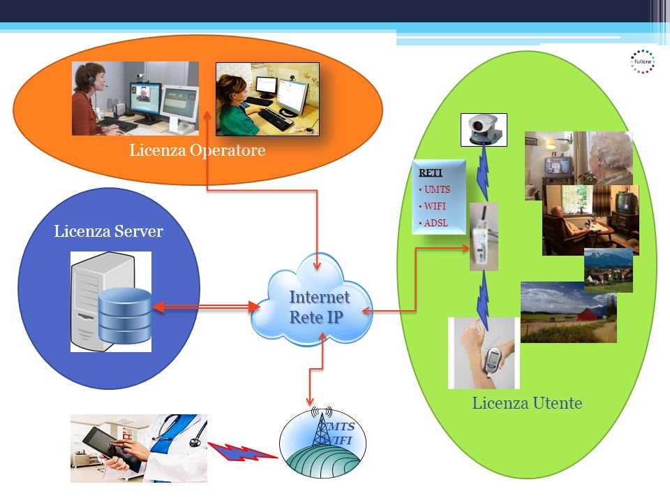 Licenza Operatore Licenza Server Licenza Utente Internet Rete IP UMTS