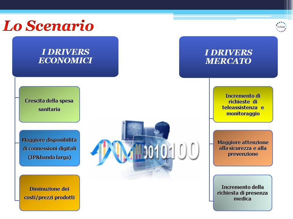 Lo Scenario I DRIVERS ECONOMICI I DRIVERS MERCATO