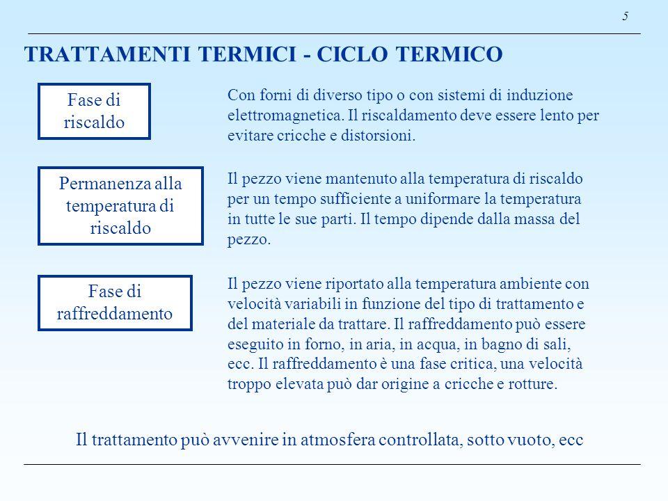 TRATTAMENTI TERMICI - CICLO TERMICO